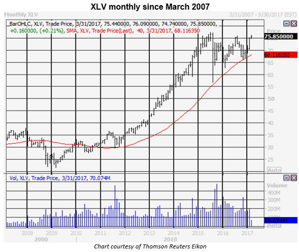 xlv monthly chart 0310