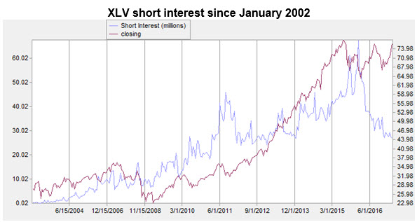 xlv short interest