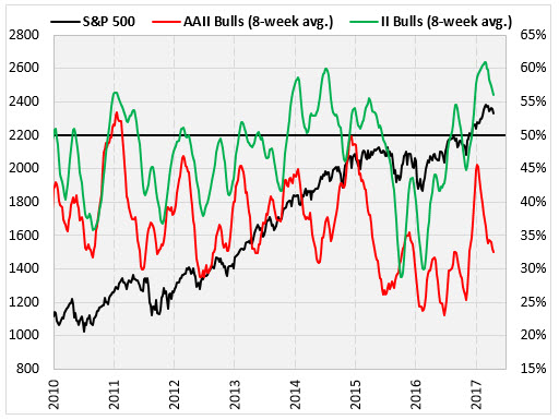 spx and sentiment polls april 18