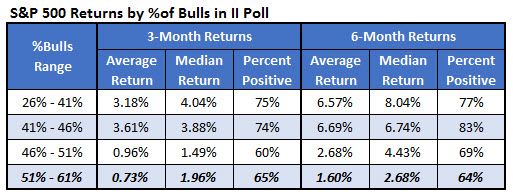 spx returns by ii poll april 18