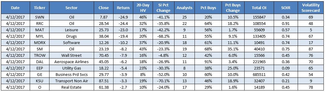 top stocks for bearish options traders