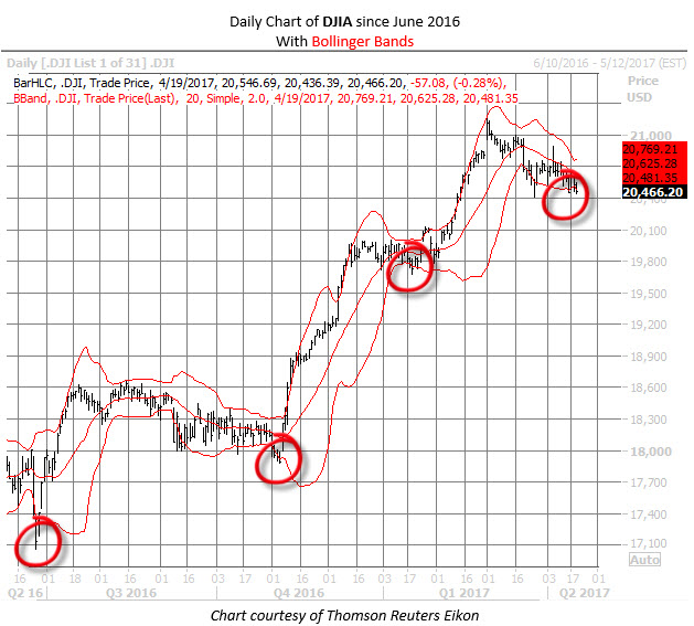 Dow chart with Bollinger Bands