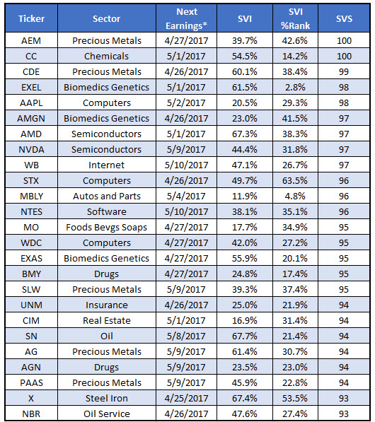 stocks with prime trading opportunities