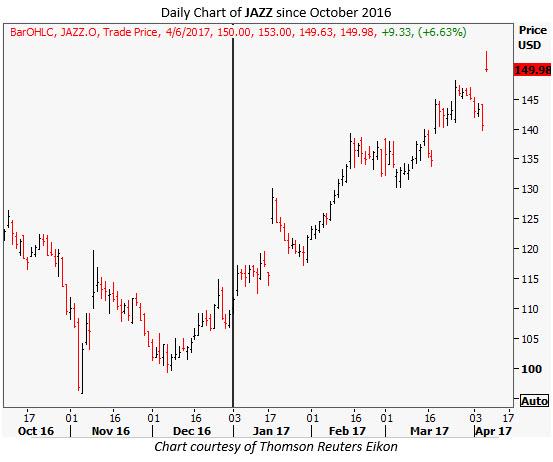jazz stock chart today