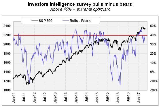 investors intelligence survey with spx 0428