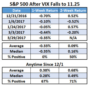 spx after vix 11.25