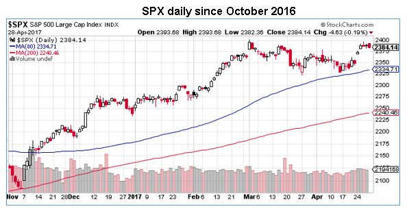 spx daily chart 0428