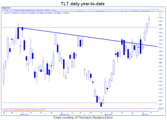 tlt daily chart 0415