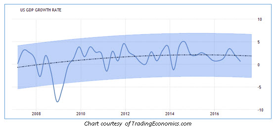 us gdp growth rate 0428