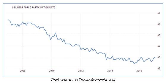 us labor force participation rate 0428