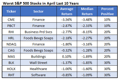 worst spx stocks April 10 years 0324