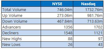 nyse and nasdaq stats april 19