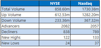 nyse and nasdaq stats april 20
