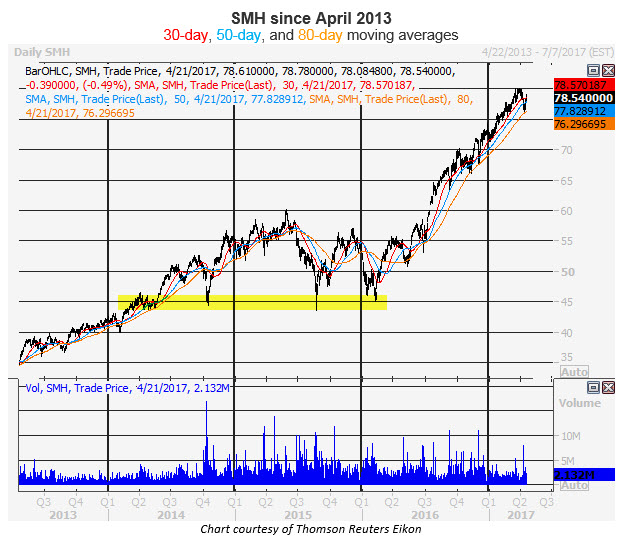 smh four year daily chart 0421