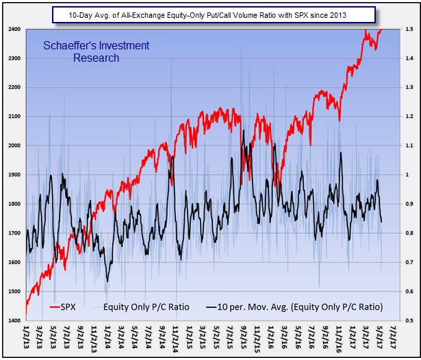 Stock trading australia