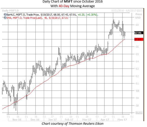 microsoft msft stock chart