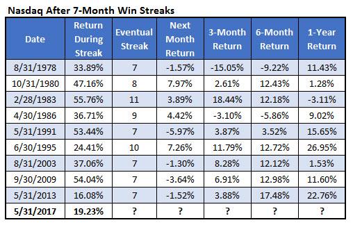Nasdaq 7 month winning streaks