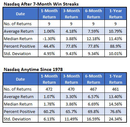Nasdaq win streak signals tech stocks