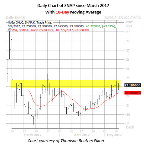 Schaeffer's weekly options trader