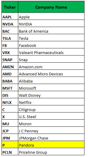 Weekly Put Options Popular on Netflix Stock