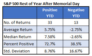 spx after memorial day