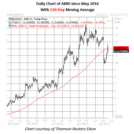 amd stock price chart may 17