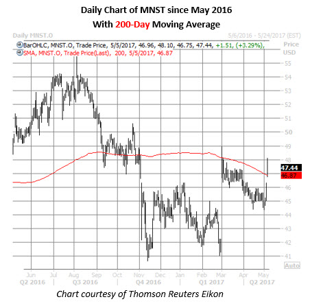 Mnst stock options