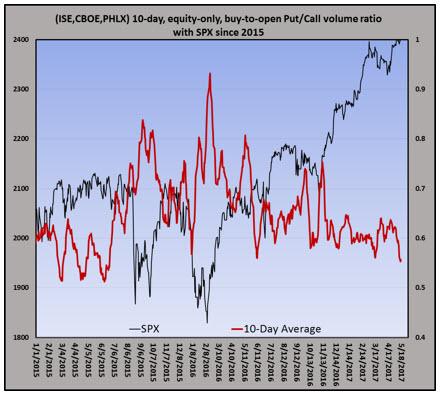 equity put call volume ratio 0519