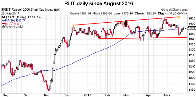 rut daily price chart 0526
