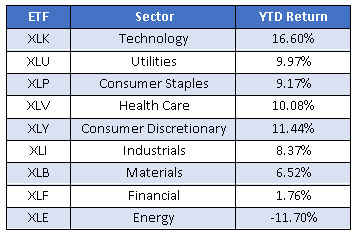 sector etf performance ytd 2017 0526