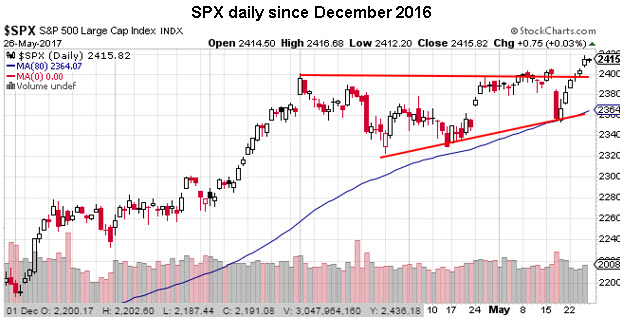 spx daily price chart 0526