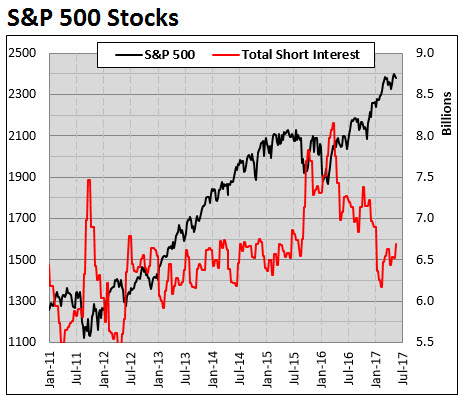 spx stock short interest 0526