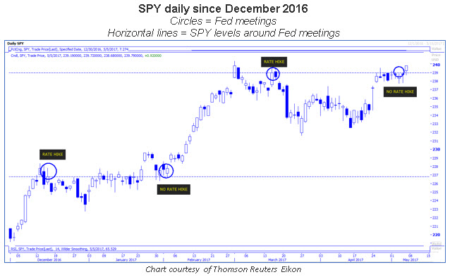 spy daily price chart 0506