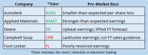 Buzz Stocks May 19