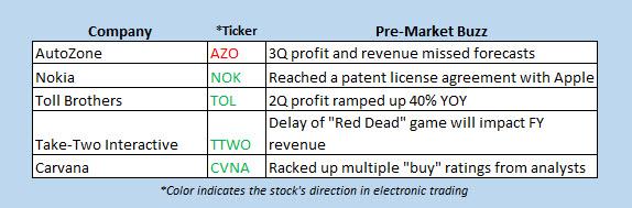 stocks moving in premarket trading