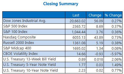 Closing Indexes Summary May 18