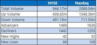 NYSE and Nasdaq Stats May 18