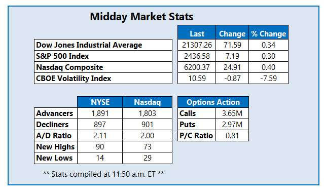 midday market stats june 13