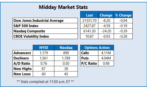 midday market stats june 16