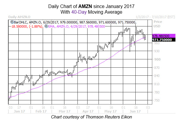 AMZN 40day