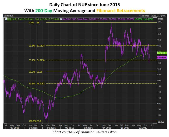 nue stock news