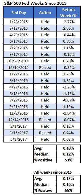 spx sp 500 index stock market fed weeks