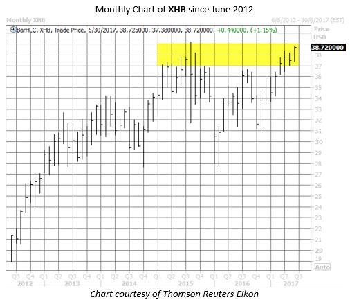 homebuilders etf XHB chart