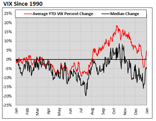 average vix since 1990