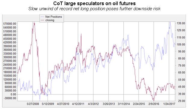 cot large spec oil futures 0616
