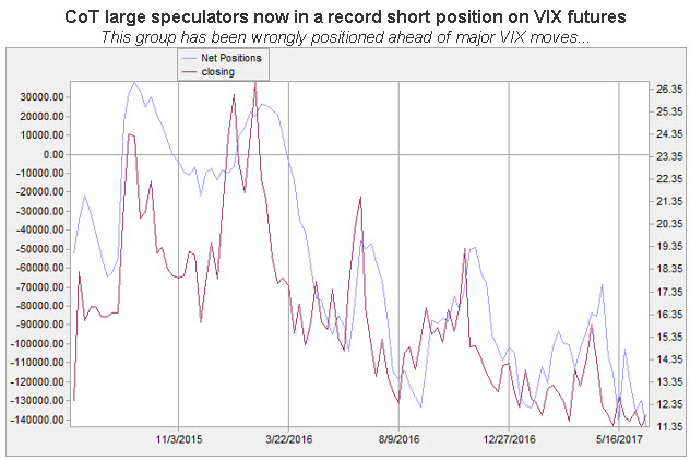cot large spec vix futures 0624