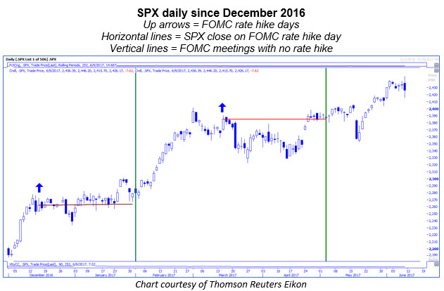 spx on fed rate hike days 0609