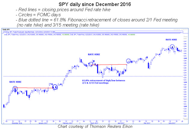 spy daily with fed rate hikes 0624