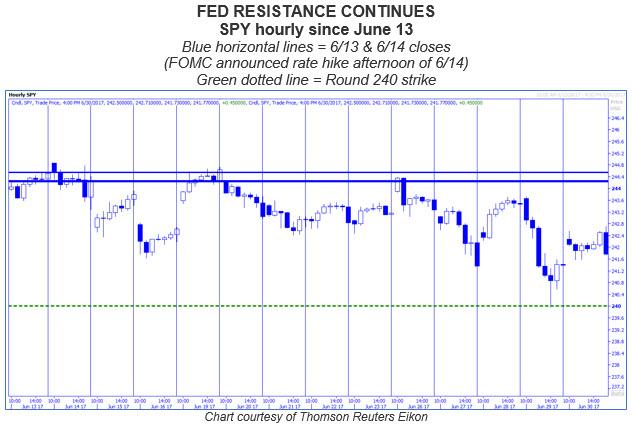 spy fed resistance 0630