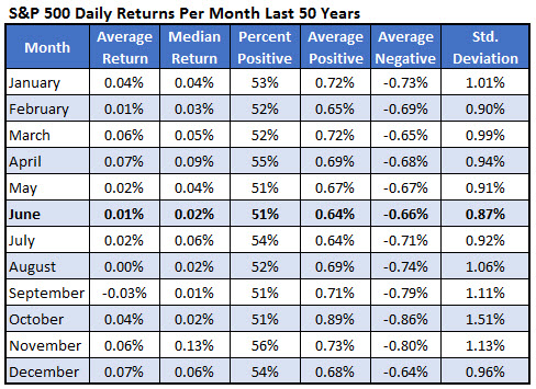 spx daily returns by month 0525
